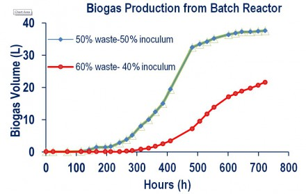 Biogas production from batch reactor