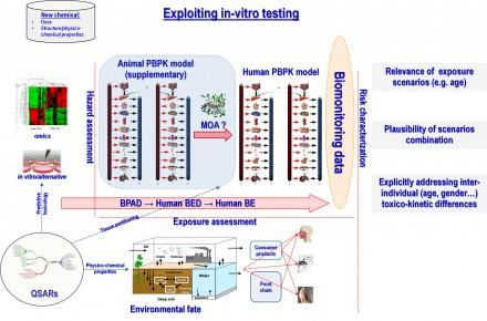Exploiting-in-vitro-testing